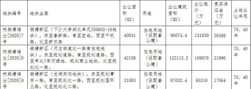 祥熟一七.0九亿元竞失杭州钱塘一宗室第用天 溢价率2九.五六百分百 _ 西方财富网