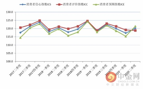 2017年第二季度至2020年第二季度上海市消费者信心指数及其构成