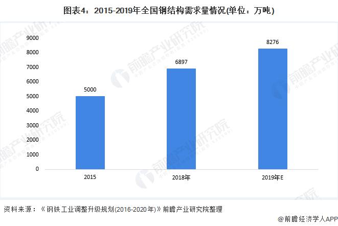 圖表4:2015-2019年全國鋼結構需求量情況(單位:萬噸)