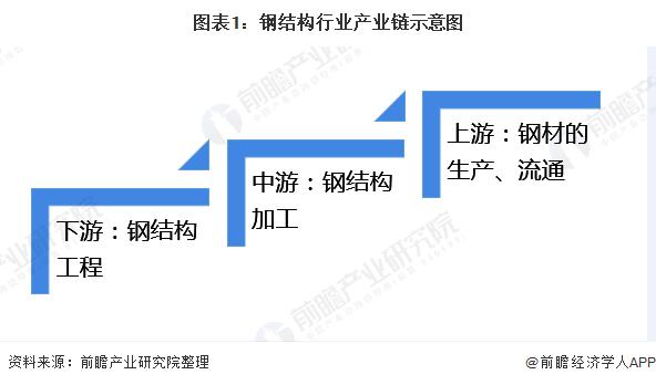 圖表1:鋼結構行業產業鏈示意圖