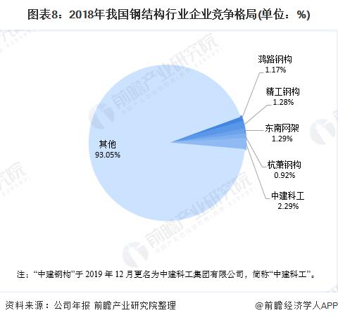 圖表8:2018年我國鋼結構行業企業競爭格局(單位:%)