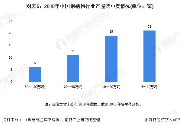 圖表6:2018年中國鋼結構行業產量集中度情況(單位:家)
