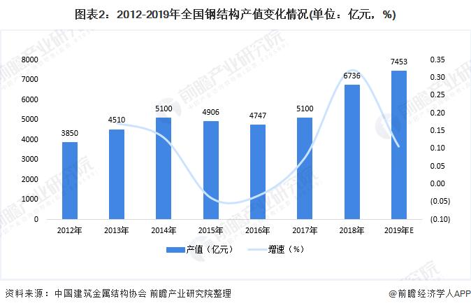 圖表2:2012-2019年全國鋼結構產值變化情況(單位:億元,%)