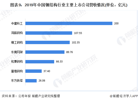 圖表9:2019年中國鋼結構行業主要上市公司營收情況(單位:億元)