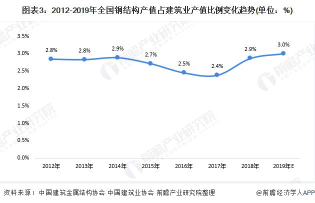 圖表3:2012-2019年全國鋼結構產值占建筑業產值比例變化趨勢(單位:%)