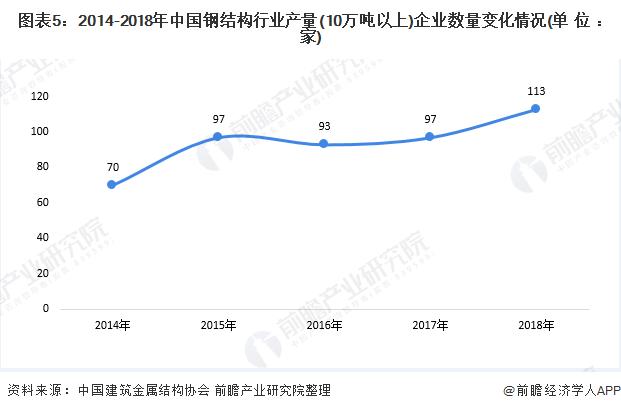 圖表5:2014-2018年中國鋼結構行業產量(10萬噸以上)企業數量變化情況(單位:家)