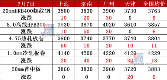 《【万和城平台代理怎么注册】淡季反弹?钢坯涨至3350 钢价继续跟涨?》