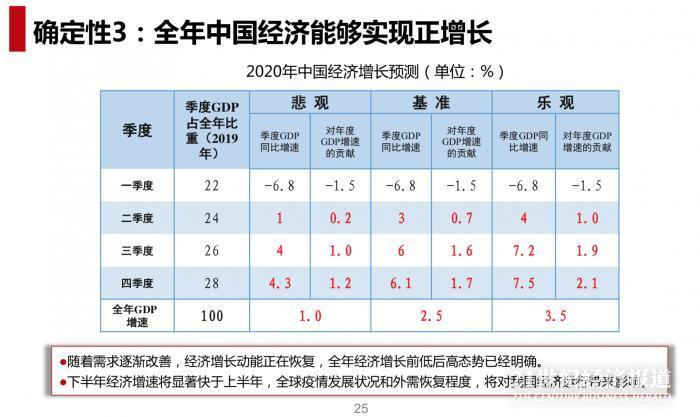 《【鹿鼎平台网】交银集团研究团队:二季度经济有望增长3% A股和港股具有配置价值》