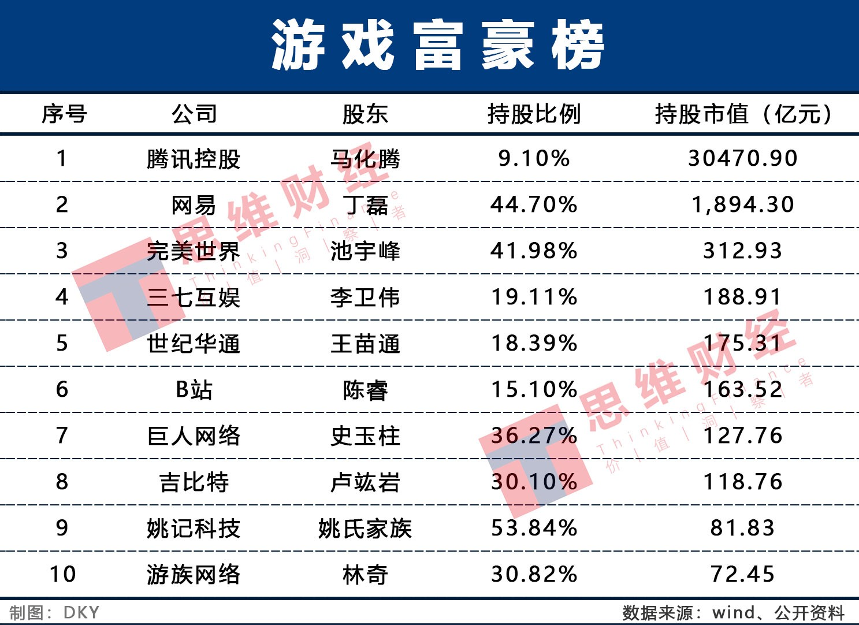 2020上半年中国游戏富豪榜:游戏大年下 巨人陨落新生代崛起