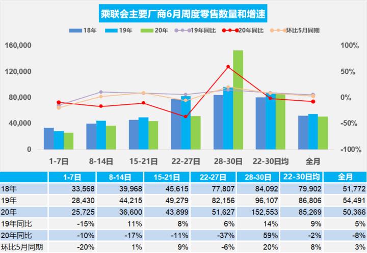 《【沐鸣平台登录网址】乘联会:6月乘用车零售量同比下降8%》