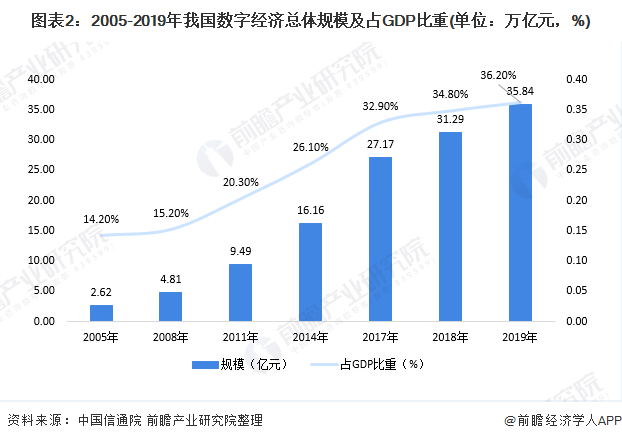 中国数字经济规模总量达_达沃斯经济论坛图片