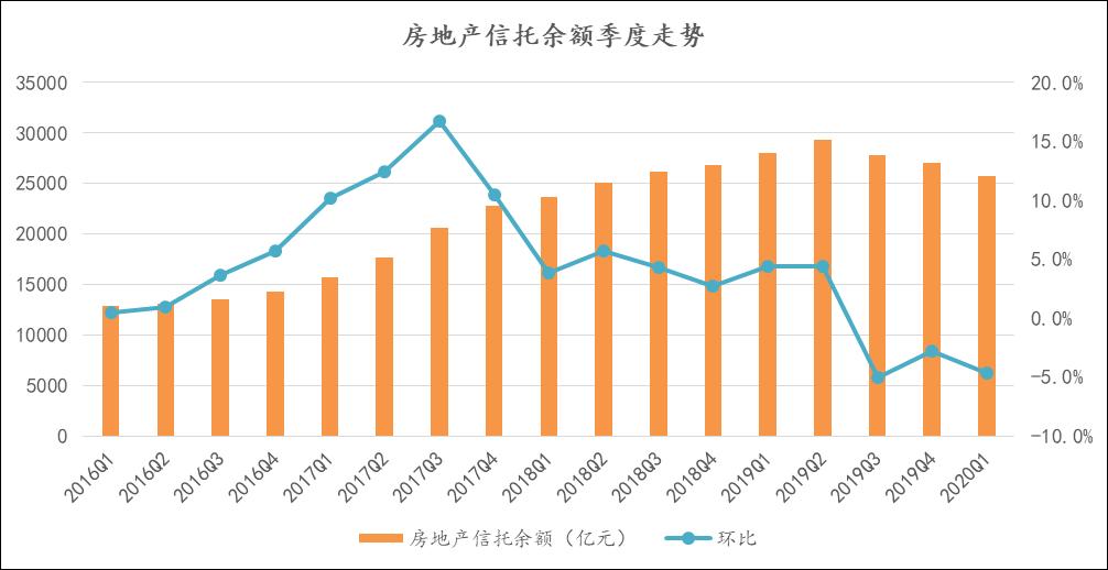 诸葛找房:前5月全国房地产行业累计增速收窄-中国网地产