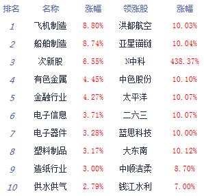 收评:沪指突破3400点创指大涨2.34% 军工券商领涨
