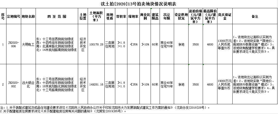 大悦城7.93亿元竞得沈阳1宗商住用地