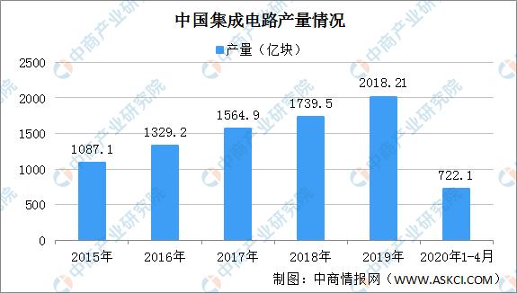 上半年,集成电路布图设计注册申请增加近80%。中国集成电路产业发展前景分析