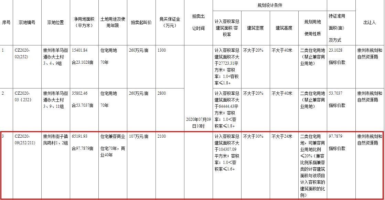 雅居乐1.05亿元竞得成都崇州1宗商住用地-中国网地产