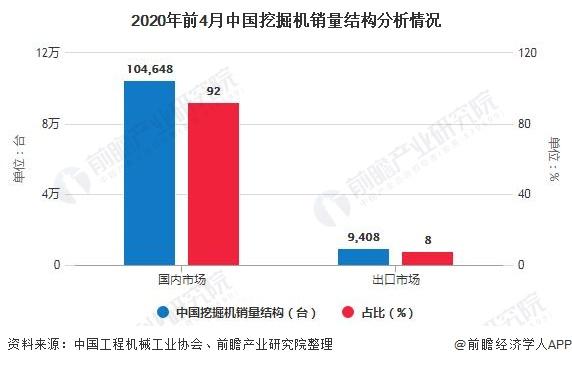 2020年前4月中国挖掘机销量结构分析情况