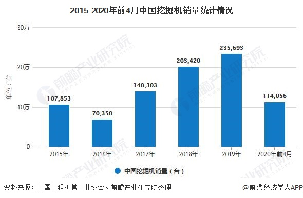 2015-2020年前4月中国挖掘机销量统计情况