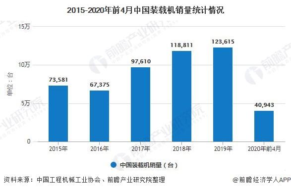 2015-2020年前4月中国装载机销量统计情况