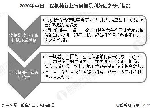 2020年中国工程机械行业发展前景利好因素分析情况