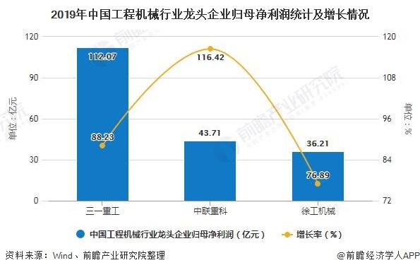 2019年中国工程机械行业龙头企业归母净利润统计及增长情况