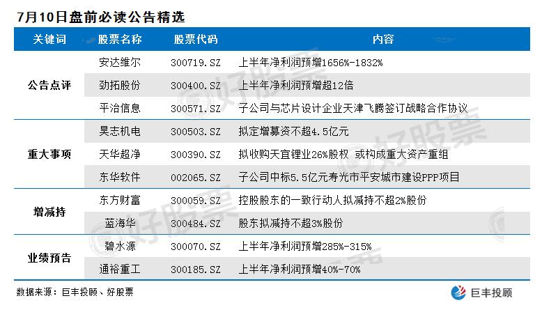 《【鹿鼎注册地址】这10家公司发布公告有看点 高成长股将继续发力》