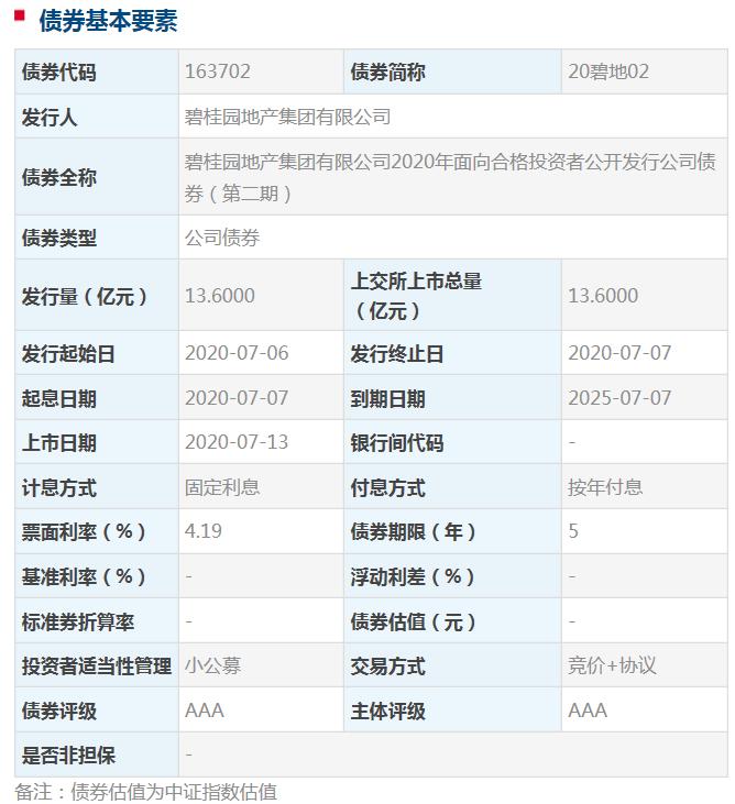 碧桂园地产13.6亿元公司债券13日于上交所上市