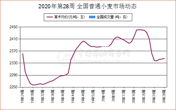 《【万和城娱乐待遇】简讯:7月10日湖北省普通小麦现货报价维持稳定》