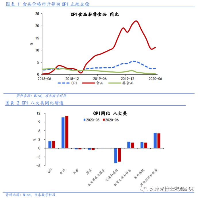 沈建光:通货膨胀的短期反弹很难改变下降趋势