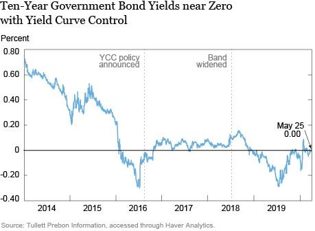 《【欧亿官方登陆】美联储是否已经开始实施收益率曲线控制政策了?》