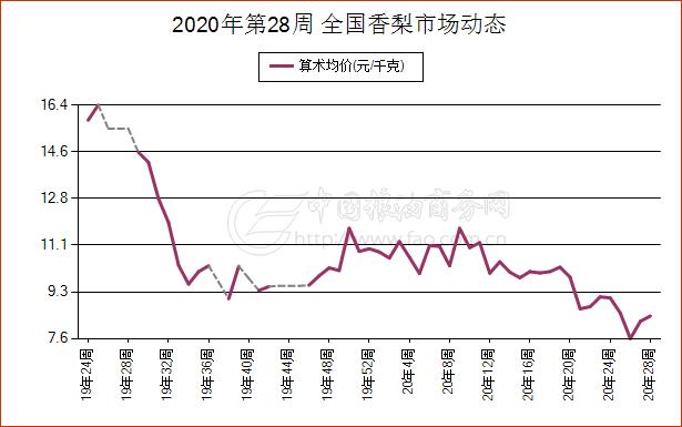 《【万和城娱乐平台代理】7月10日北京市梨现货市场报价》