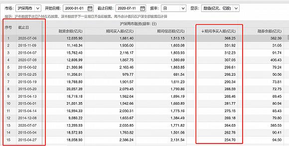 两市融资余额增加167.06亿元,合计超过1.3万亿元