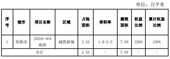 天地源:前6月实现商品房签约额30.23亿元