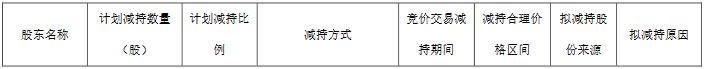 王府井:国瑞基金计划减持不超过1552.5万股公司股份-中国网地产