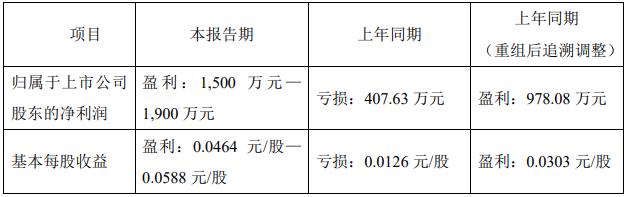 亚太实业:上半年预计归属股东净利润1500万元-1900万元-中国网地产