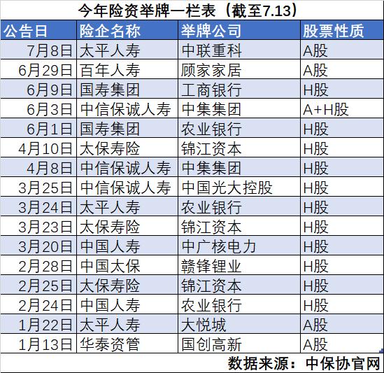 16个标语牌远超去年!看看保险基金都在买什么股票。