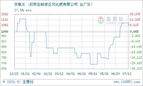 《【迅达平台登录入口】7月14日河北正元双氧水产销动态》