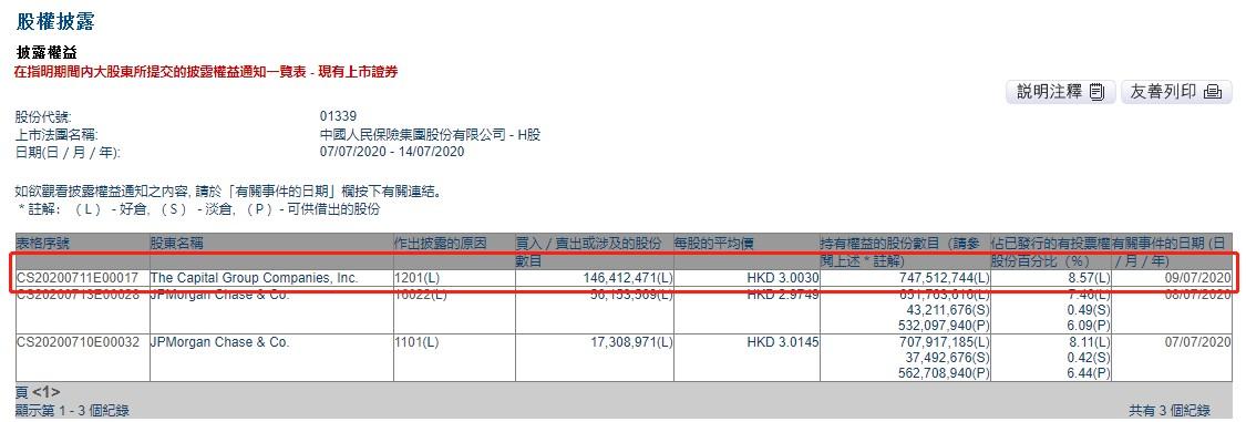 《【鹿鼎平台网】美国资本集团减持中国人保1.46亿股 每股作价3港元》