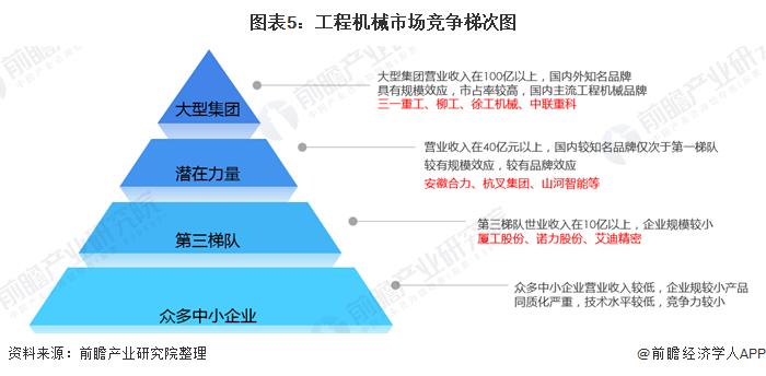 图表5:工程机械市场竞争梯次图
