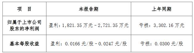 财信发展:预计上半年归属股东净利润1821.35万元–2721.35万元-中国网地产