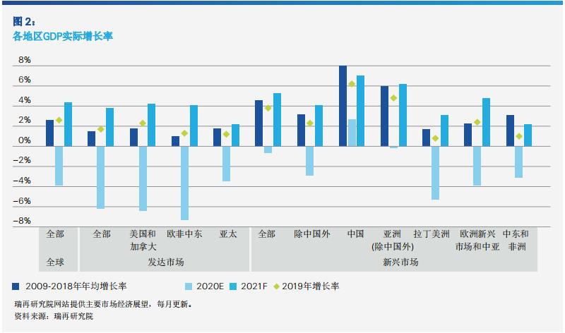 瑞士再保险:预计2021年全球保费将回到疫情前水平。以中国为首的新兴市场将支持全球保险市场的复苏