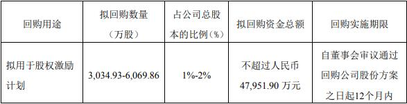 蓝光发展:拟回购3034.93万股-6069.86万股股份-中国网地产