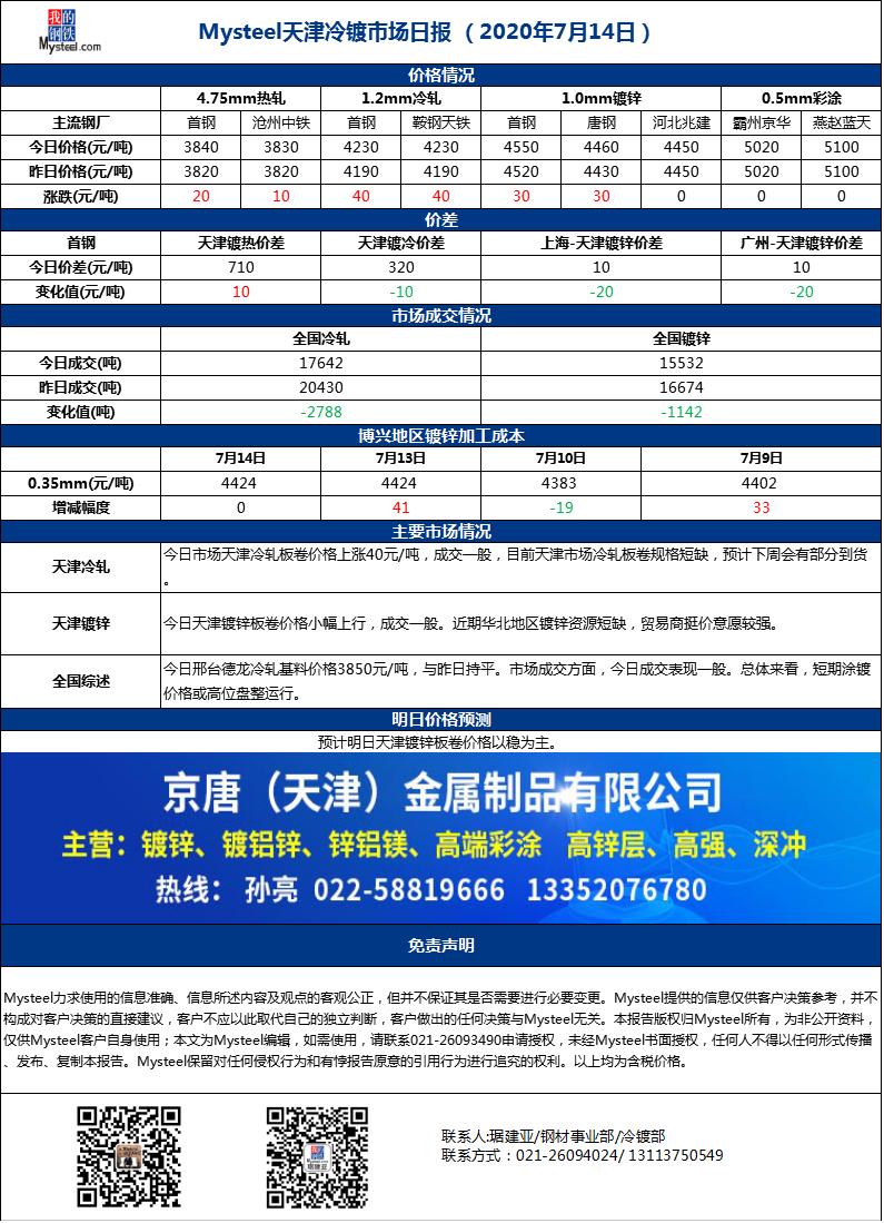 《【万和城平台主管待遇】Mysteel天津冷镀市场日报(2020年7月14日)》
