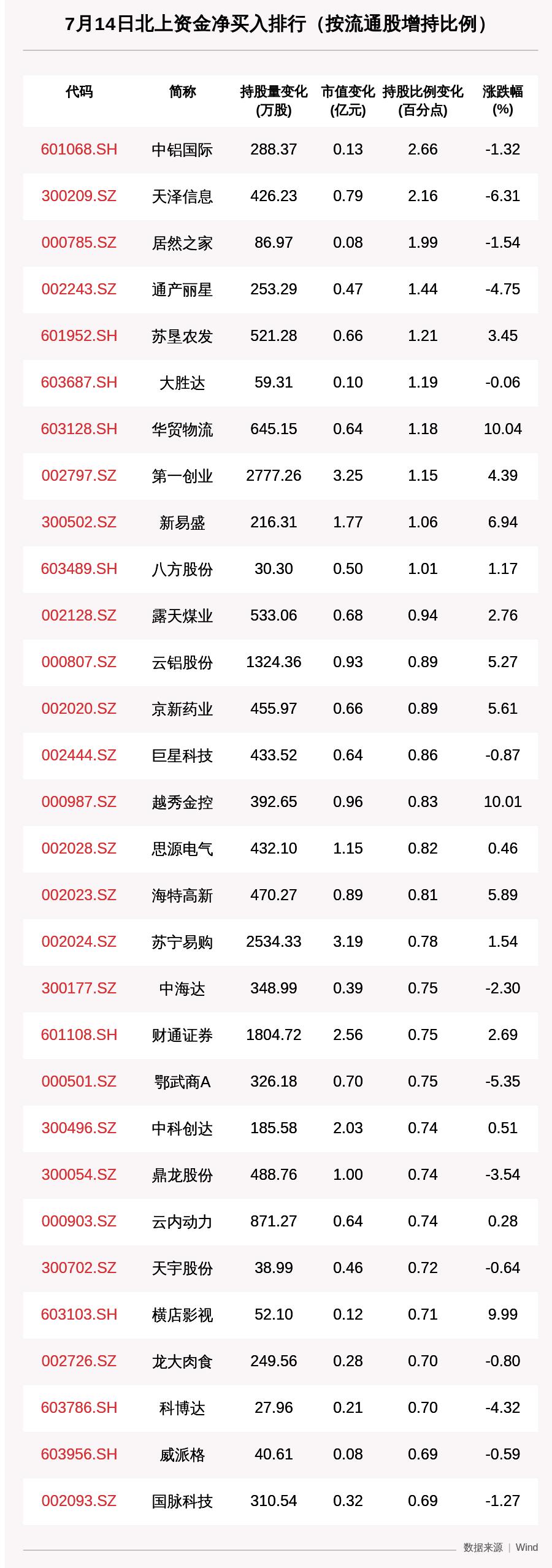北向资金动向曝光:7月14日这30只个股被猛烈扫货(附名单)