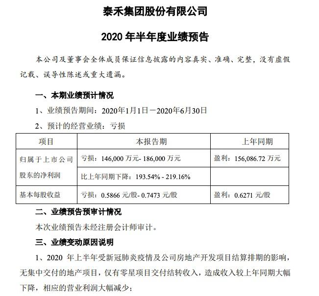 泰禾集团2020年半年业绩预告:净利润亏损超14亿同比降超193%