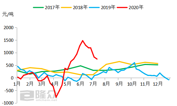 """""""2020年上半年成品油三个利润变化情况"""
