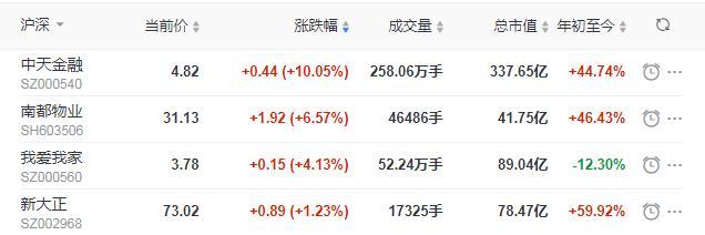 地产股收盘丨沪指跌1.56%