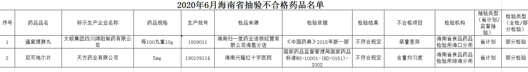 来源:海南省药品监督管理局网站