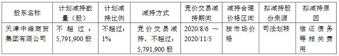 中房股份:天津中维计划减持579.19万股股份