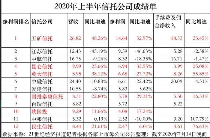"""""""信托业扭转颓势:12家公布上半年成绩单 7家净利润同比增长"""